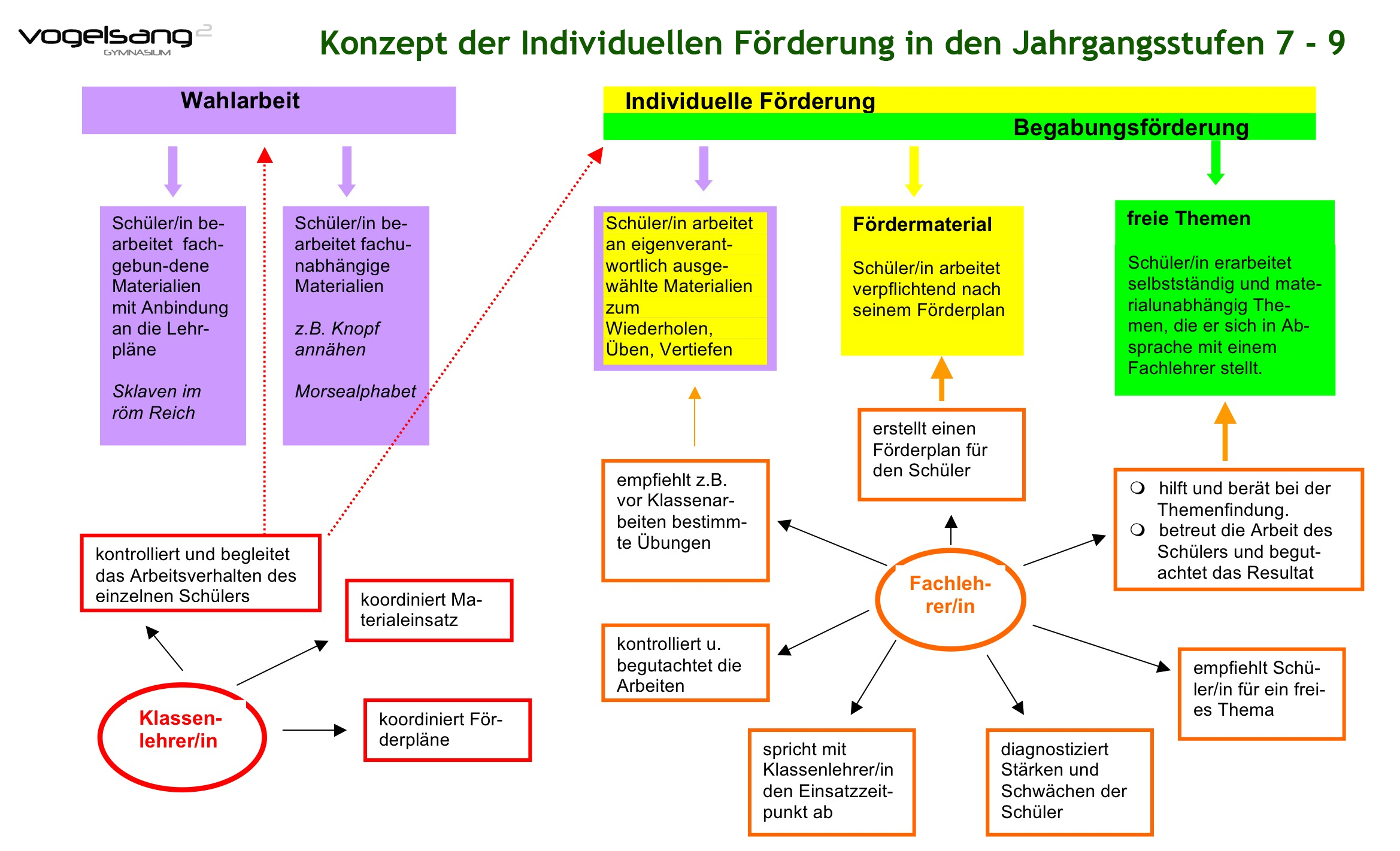 Individuelle Forderung